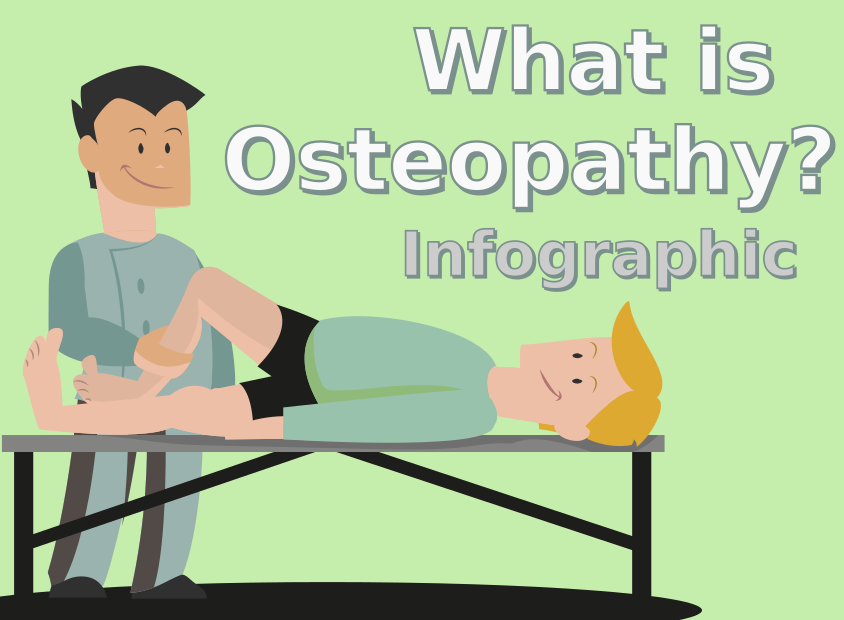 What Is Osteopathy? Infographic